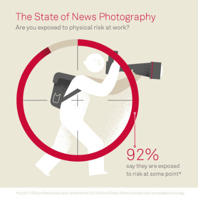 Study infographic highlights 92 percent of photojournalists face risk